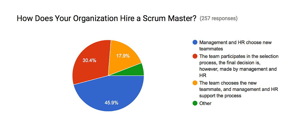 survey-results-hiring-scrum-masters